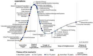 IoT Hype Cycle