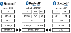 BLE - Classic, Smart Ready and Smart(BLE)